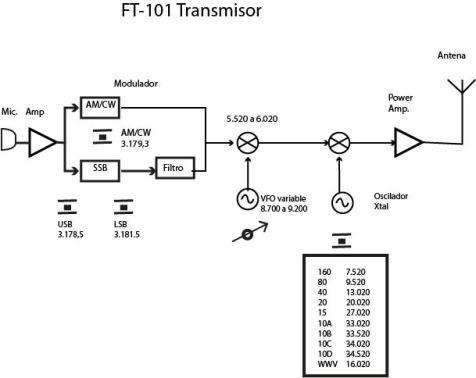 FT-101-Tx