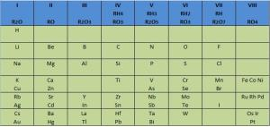 Tabla_Periódica_Mendeleiev