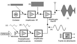 400px-Radiotransmisor