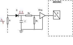 analizador antena 4