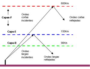 La ionósfera y las ondas de radio
